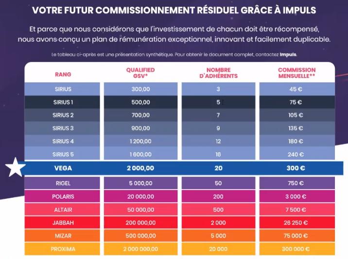 Commissions résiduelles IMPULS Olivier Aveyra