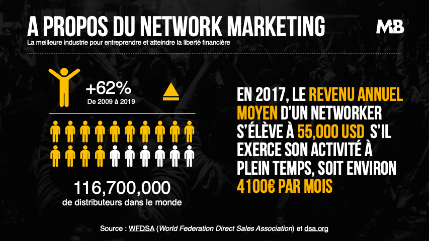 Master Business secteur-mlm Olivier Aveyra